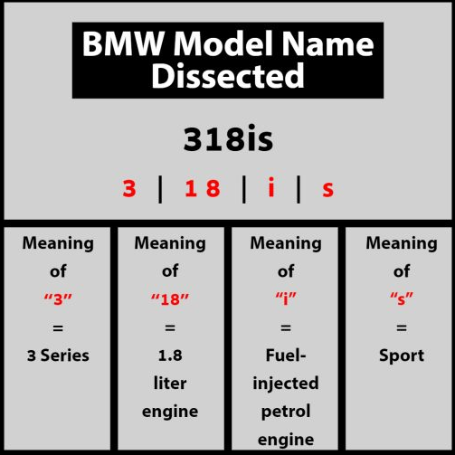 bmw naming convention example