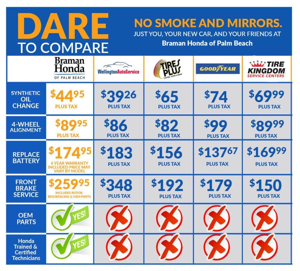 Dare to Compare - Braman Honda of Palm Beach vs the Service Competition