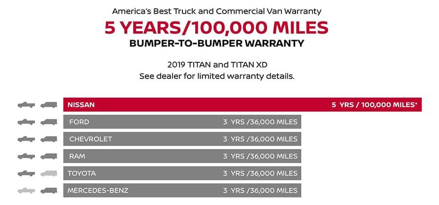 Nissan commercial vehicles bumper-to-bumper warranty comparison chart