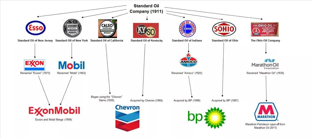 Standard Oil Company Divisions