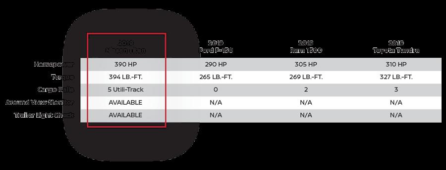 Nissan Titan features vs comparable models