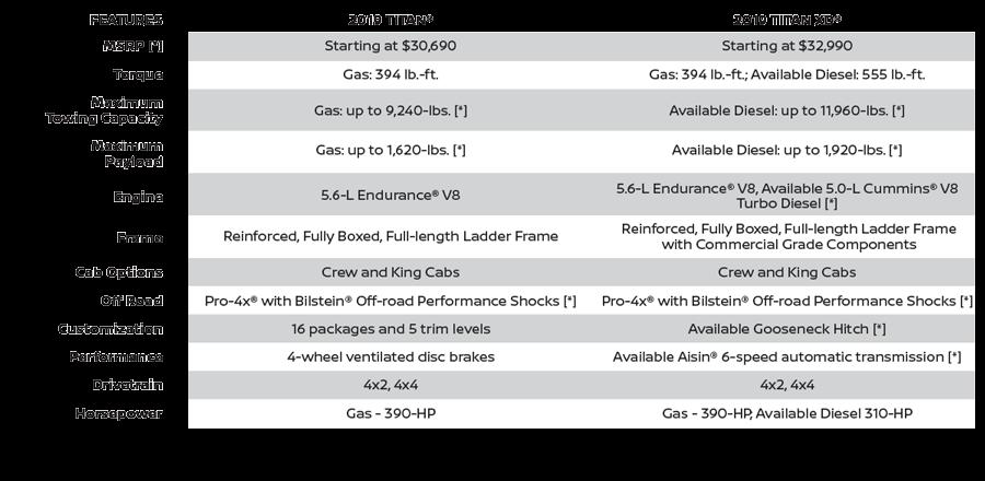 2019 Titan vs Titan XD features