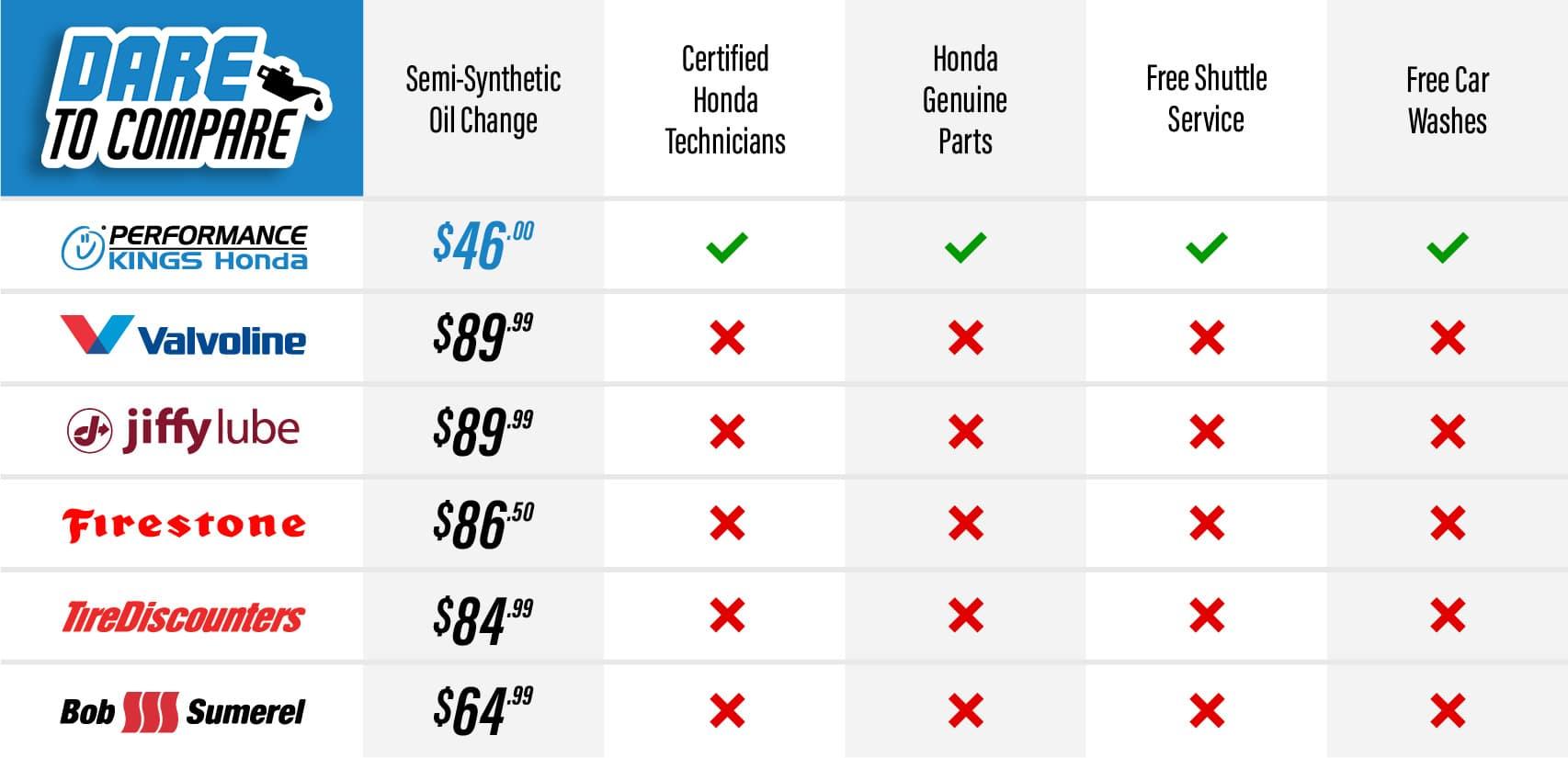 dare-to-compare-honda-oil-change-deal