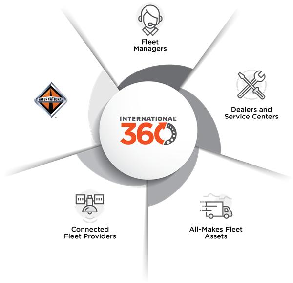 International 360 Logo