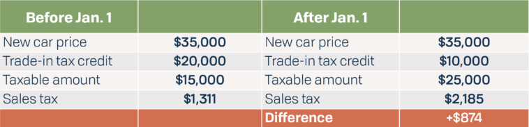 Illinois Trade-In Tax Change